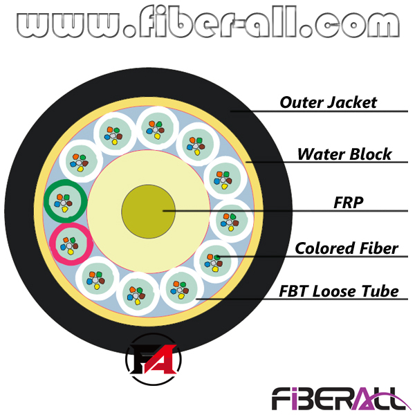 FA-OC-GYFTY144 144 Cores GYFTY Nonmetallic Outdoor Fiber Optical Cable with Aramid Yarn